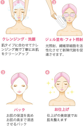 フォト美顔施術の流れ1,2