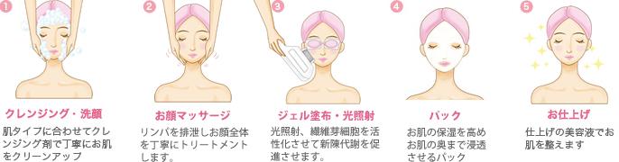 フォト美顔施術の流れ
